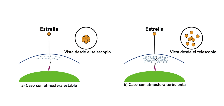 Figura 1. Esquema mostrando los efectos que la atmósfera crea en la señal de objetos celestes cuando los observa- mos desde la superficie de la Tierra.